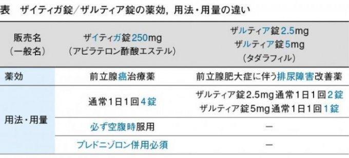 前立腺肥大 治療薬